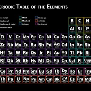 Periodic Table with Black background