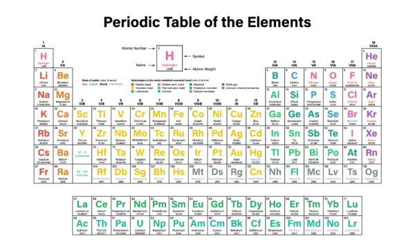 Periodic-Table-of-the-elements-white
