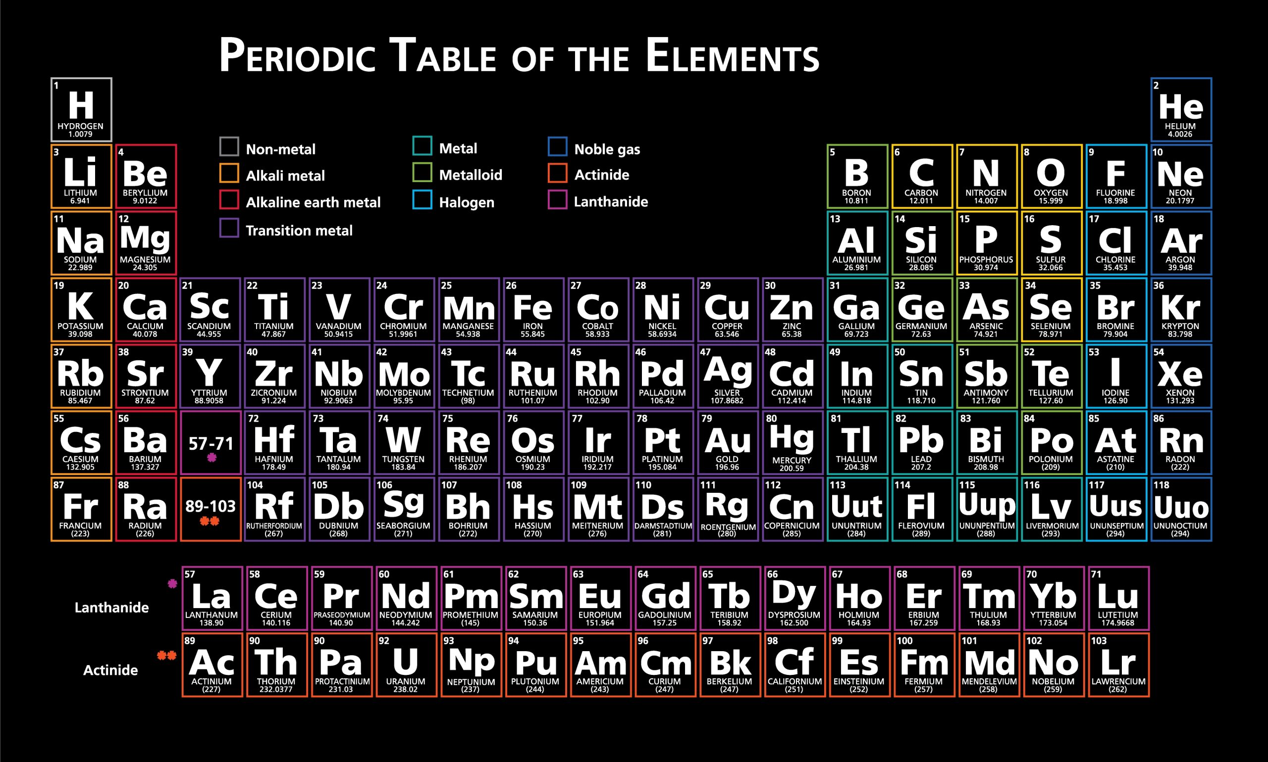 Periodic Table of the elements black - removable wall ...